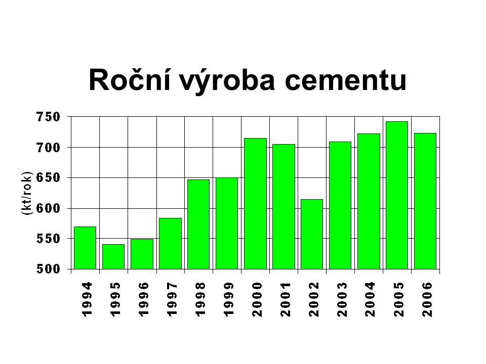 Roční výroba cementu