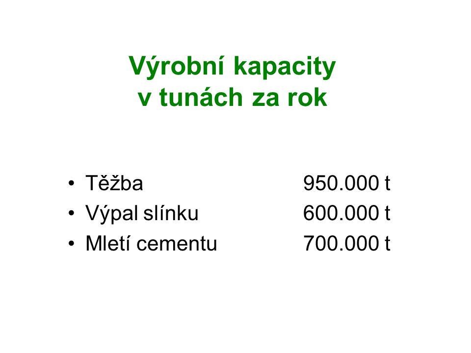 Výrobní kapacity v tunách za rok