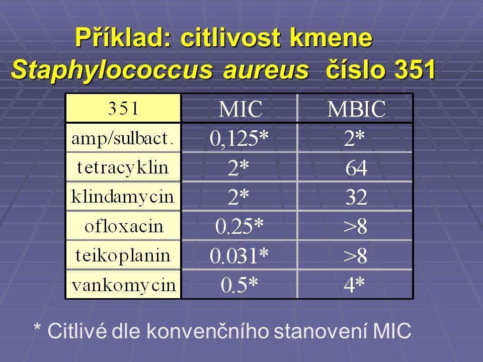 Příklad: citlivost kmene Staphylococcus aureus číslo 351