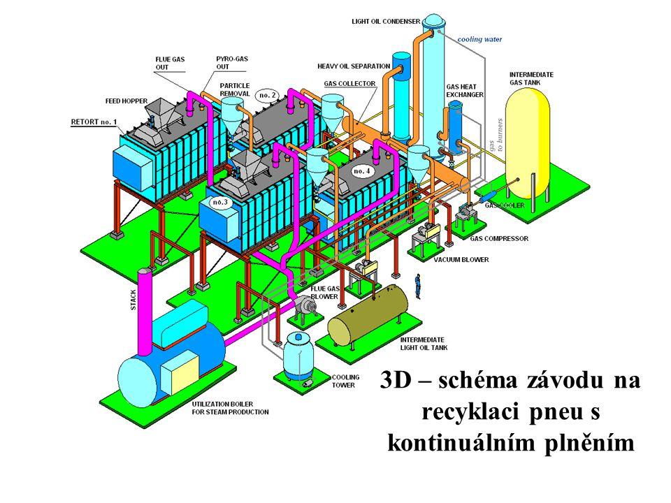 3D – schéma závodu na recyklaci pneu s kontinuálním plněním
