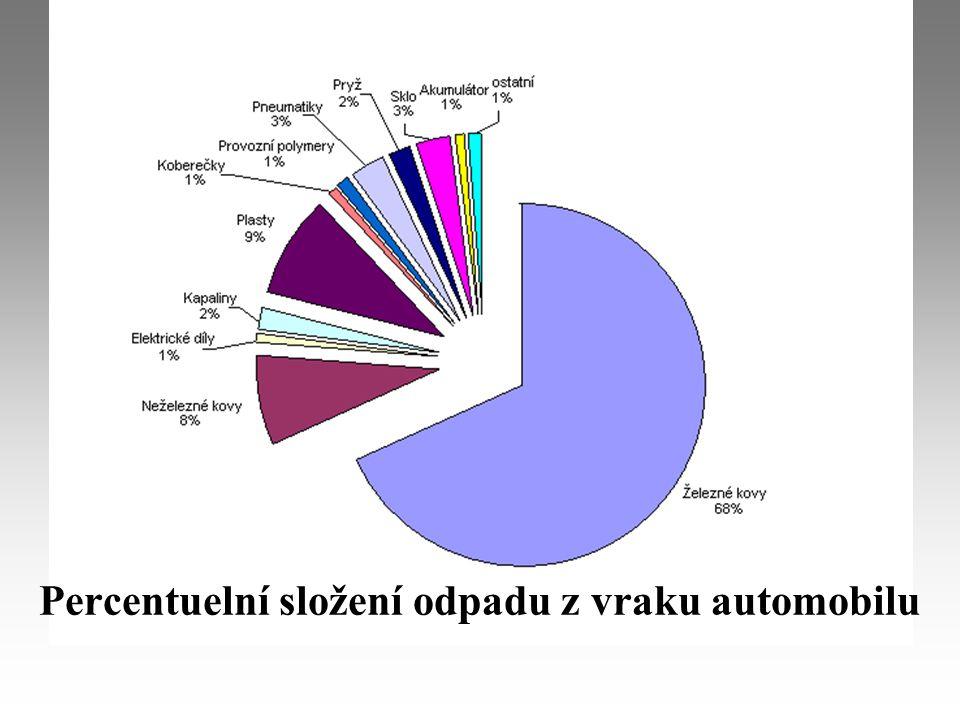 Percentuelní složení odpadu z vraku automobilu