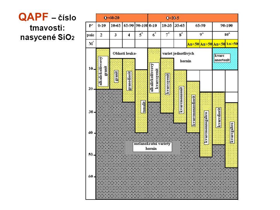 QAPF – číslo tmavosti: nasycené SiO2
