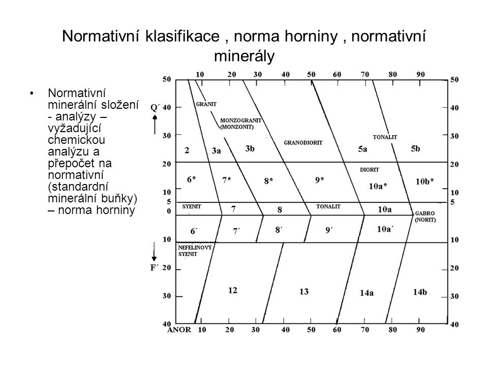 Normativní klasifikace , norma horniny , normativní minerály