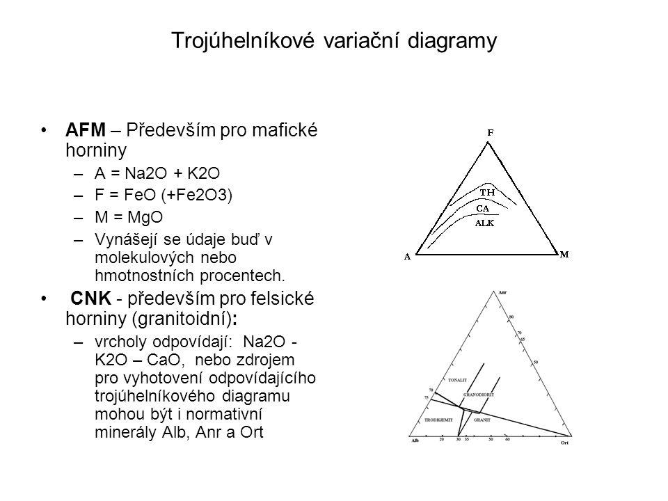 Trojúhelníkové variační diagramy