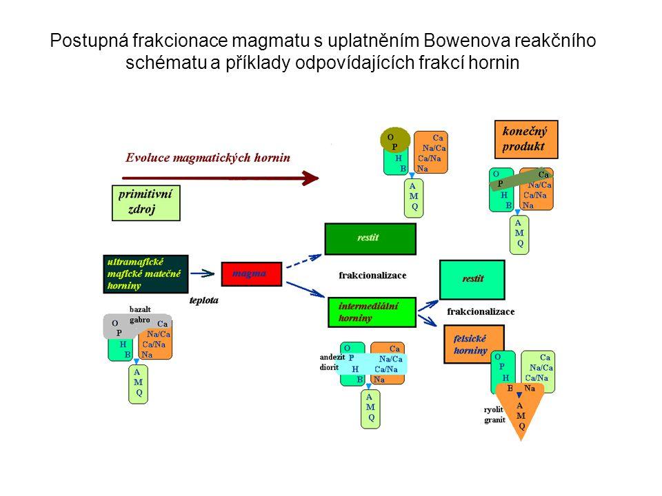 Postupná frakcionace magmatu s uplatněním Bowenova reakčního schématu a příklady odpovídajících frakcí hornin
