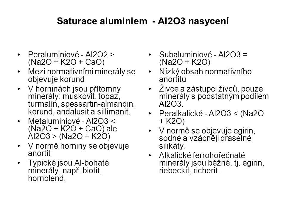 Saturace aluminiem - Al2O3 nasycení