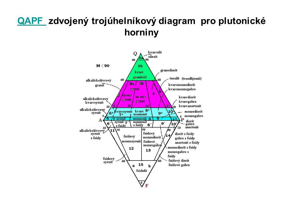 QAPF zdvojený trojúhelníkový diagram pro plutonické horniny