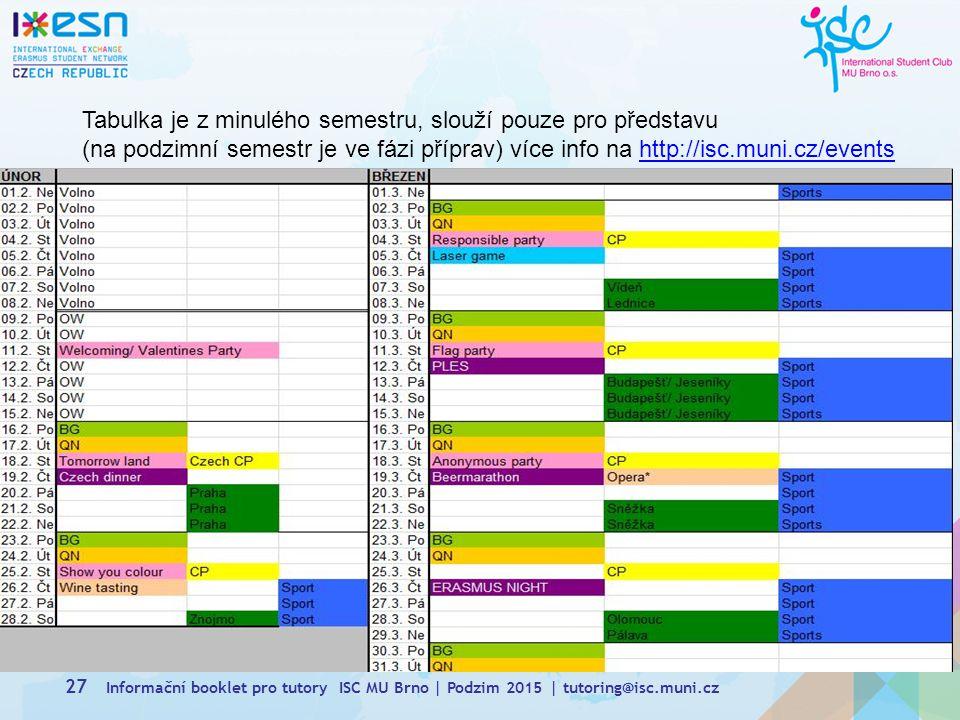 Tabulka je z minulého semestru, slouží pouze pro představu (na podzimní semestr je ve fázi příprav) více info na http://isc.muni.cz/events