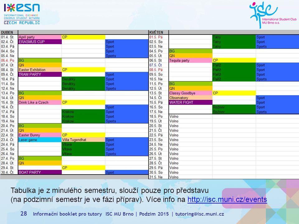 Tabulka je z minulého semestru, slouží pouze pro představu (na podzimní semestr je ve fázi příprav). Více info na http://isc.muni.cz/events