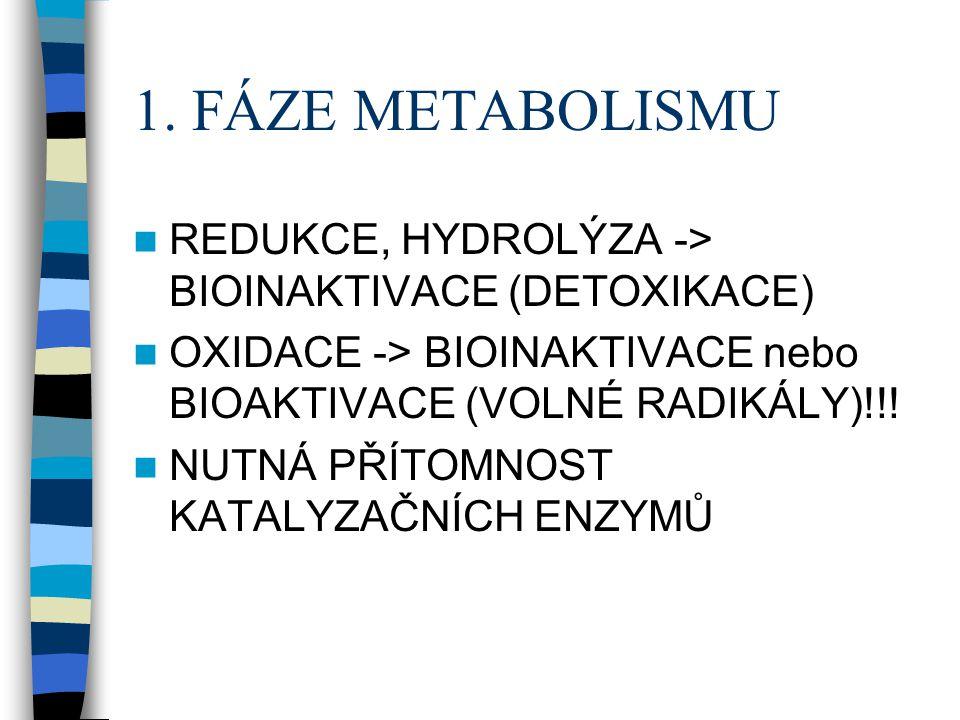 1. FÁZE METABOLISMU REDUKCE, HYDROLÝZA -> BIOINAKTIVACE (DETOXIKACE) OXIDACE -> BIOINAKTIVACE nebo BIOAKTIVACE (VOLNÉ RADIKÁLY)!!!