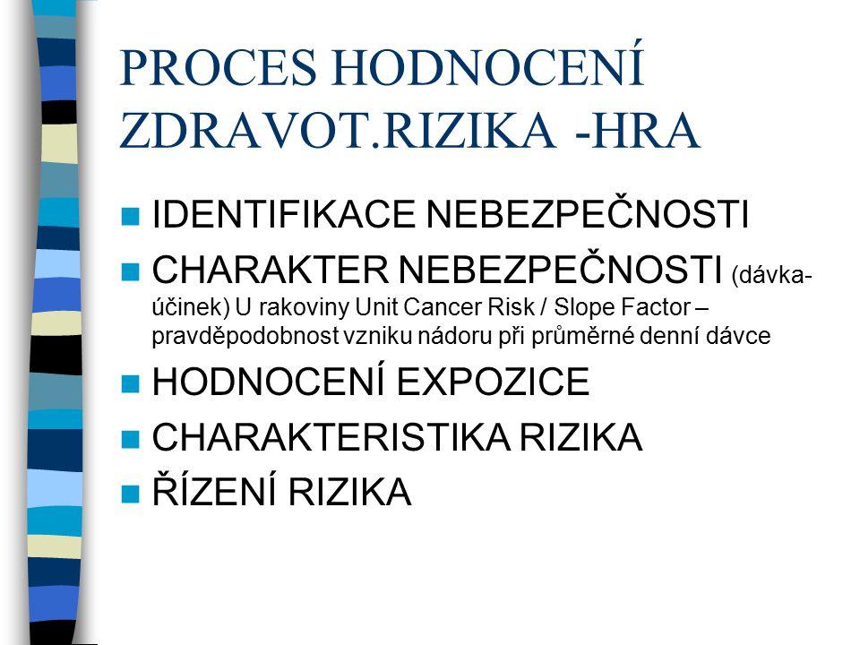 PROCES HODNOCENÍ ZDRAVOT.RIZIKA -HRA