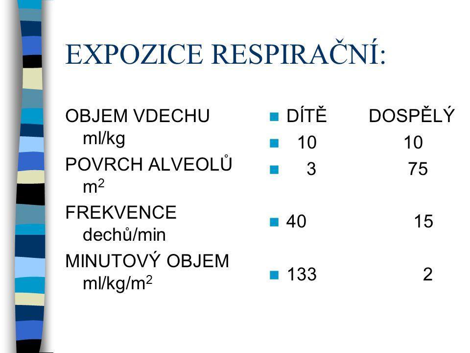 EXPOZICE RESPIRAČNÍ: OBJEM VDECHU ml/kg POVRCH ALVEOLŮ m2