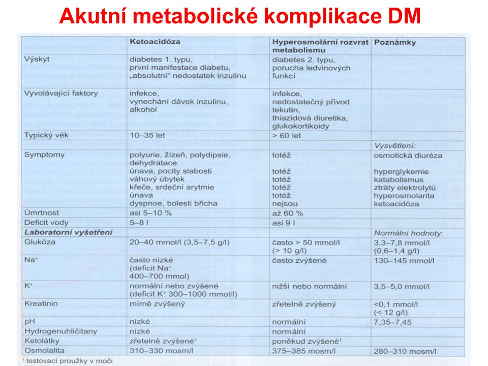 Akutní metabolické komplikace DM