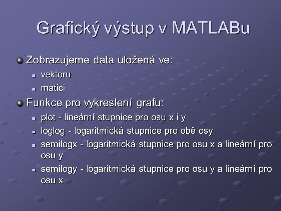 Grafický výstup v MATLABu