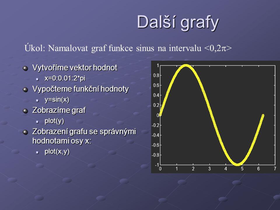 Další grafy Úkol: Namalovat graf funkce sinus na intervalu <0,2> Vytvoříme vektor hodnot. x=0:0.01:2*pi.