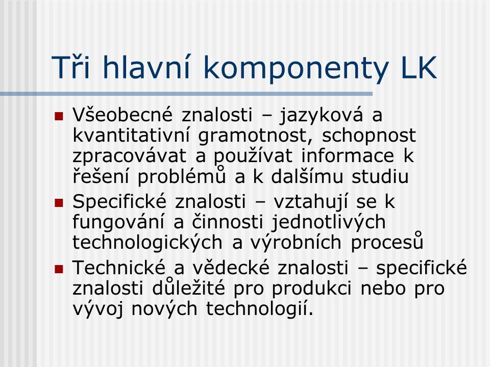 Tři hlavní komponenty LK