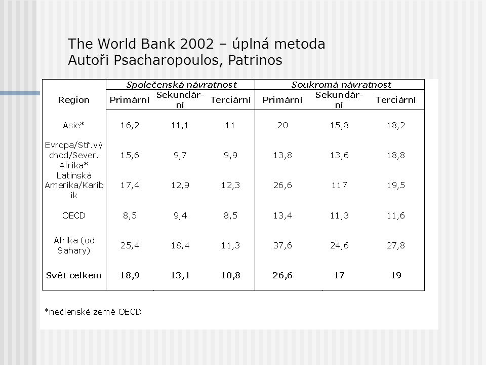 The World Bank 2002 – úplná metoda