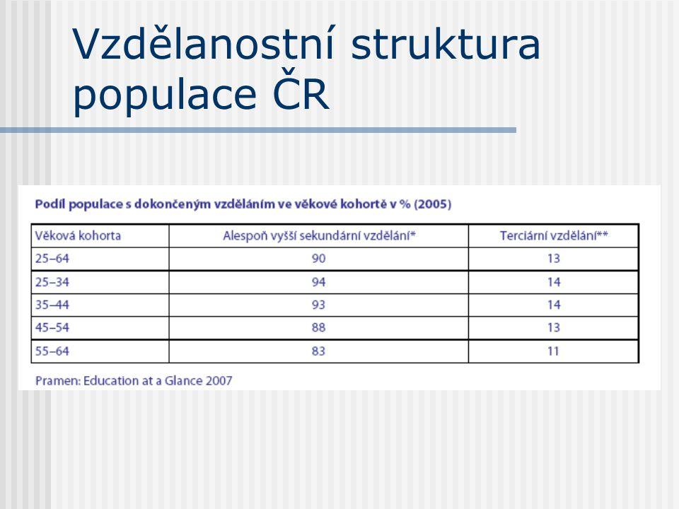 Vzdělanostní struktura populace ČR
