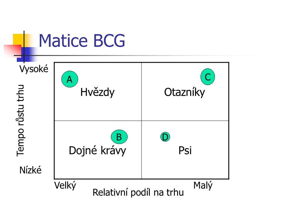 Matice BCG Hvězdy Otazníky Dojné krávy Psi Vysoké C A Tempo růstu trhu