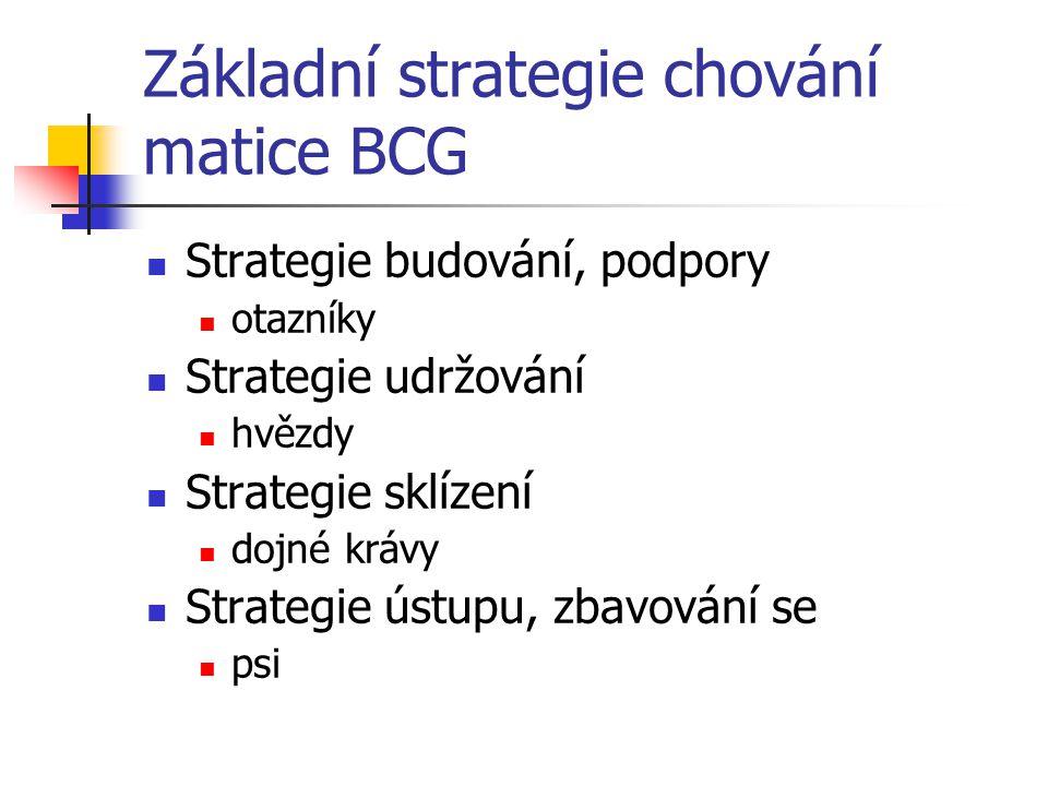 Základní strategie chování matice BCG