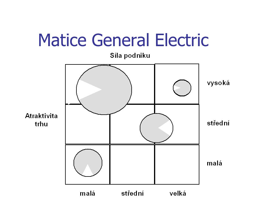 Matice General Electric