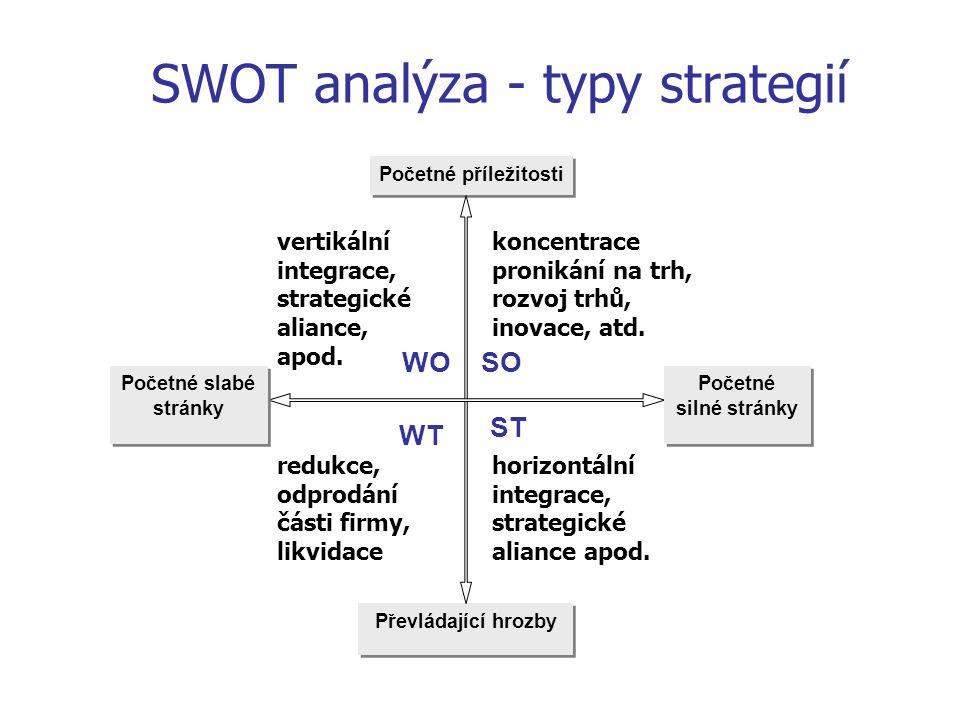 SWOT analýza - typy strategií