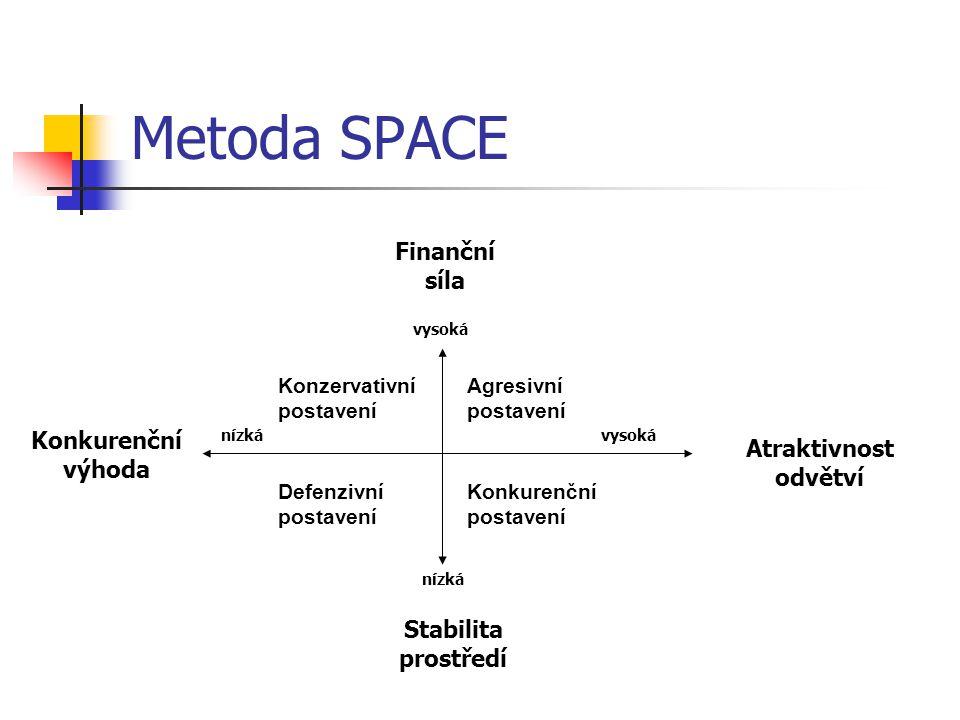 Metoda SPACE Finanční síla Konkurenční Atraktivnost odvětví výhoda