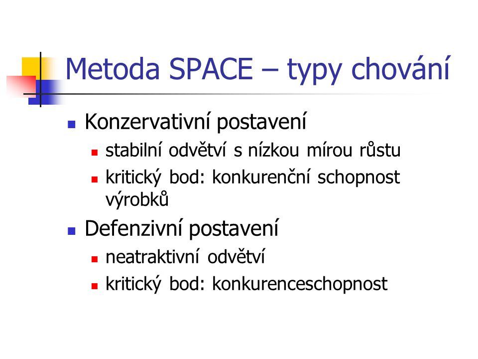 Metoda SPACE – typy chování