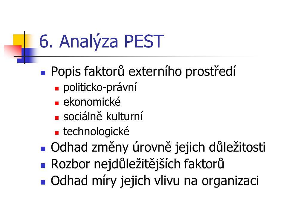 6. Analýza PEST Popis faktorů externího prostředí