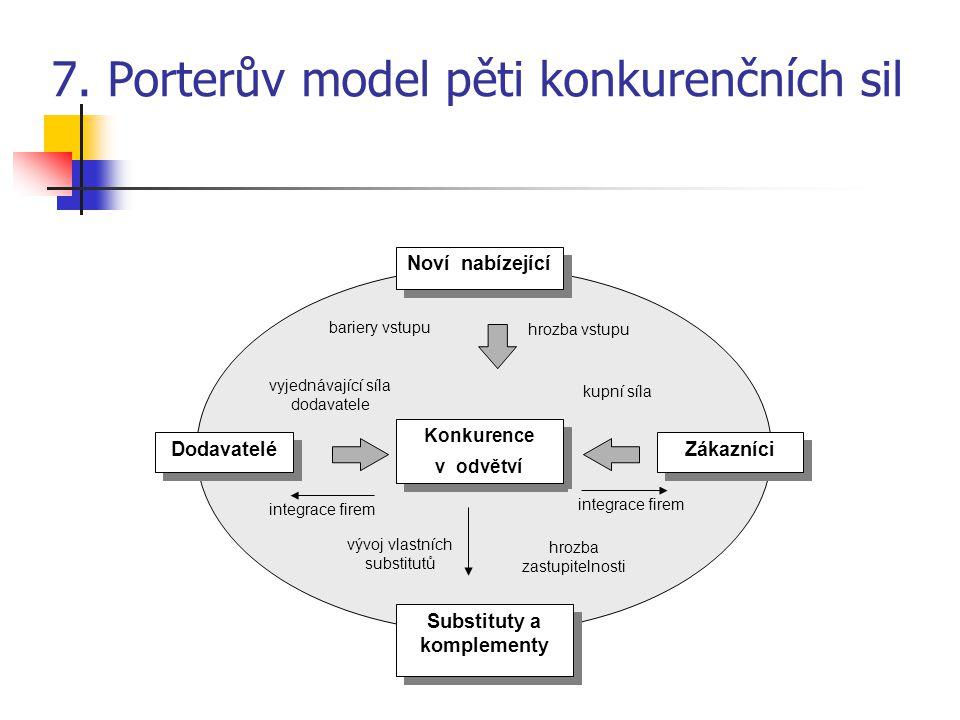 7. Porterův model pěti konkurenčních sil