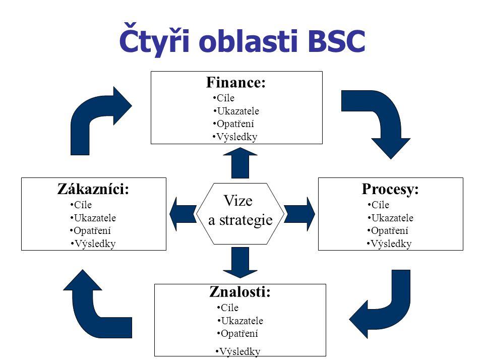 Čtyři oblasti BSC Finance: Zákazníci: Procesy: Vize a strategie