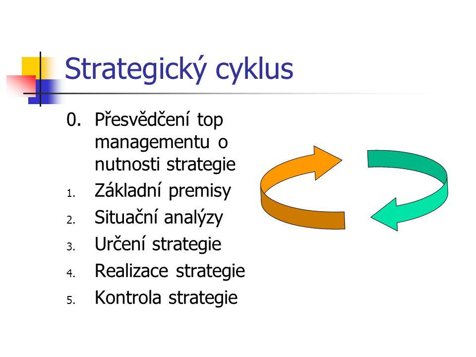 Strategický cyklus 0. Přesvědčení top managementu o nutnosti strategie