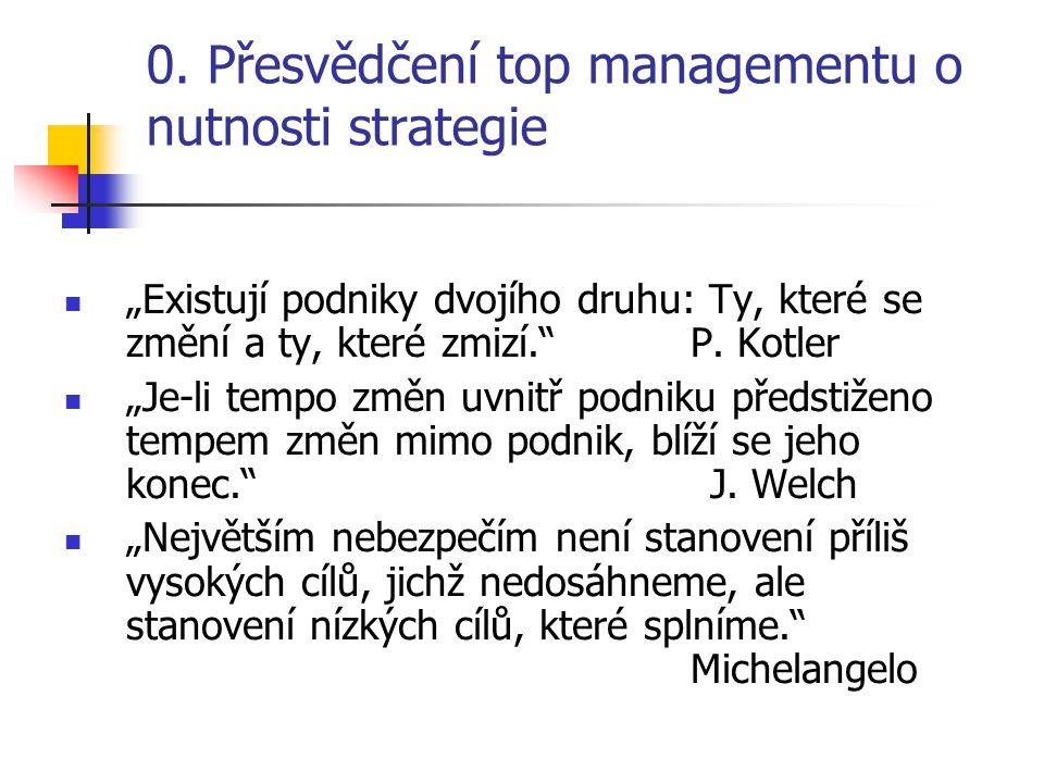 0. Přesvědčení top managementu o nutnosti strategie