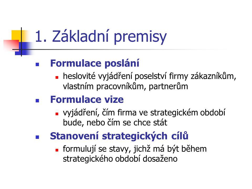 1. Základní premisy Formulace poslání Formulace vize