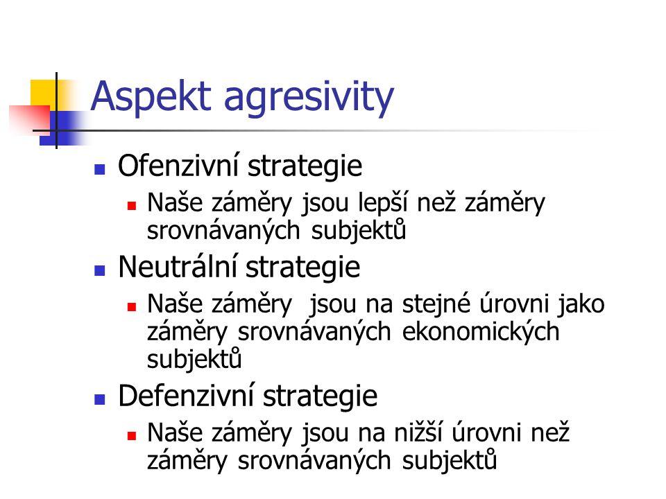 Aspekt agresivity Ofenzivní strategie Neutrální strategie