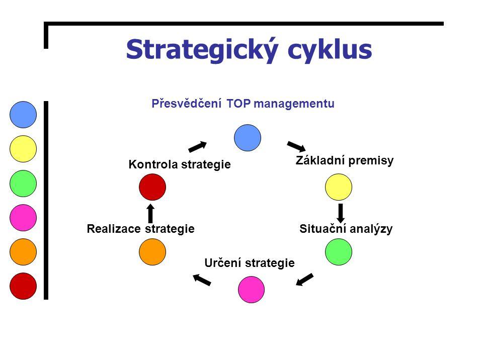 Strategický cyklus Přesvědčení TOP managementu Základní premisy