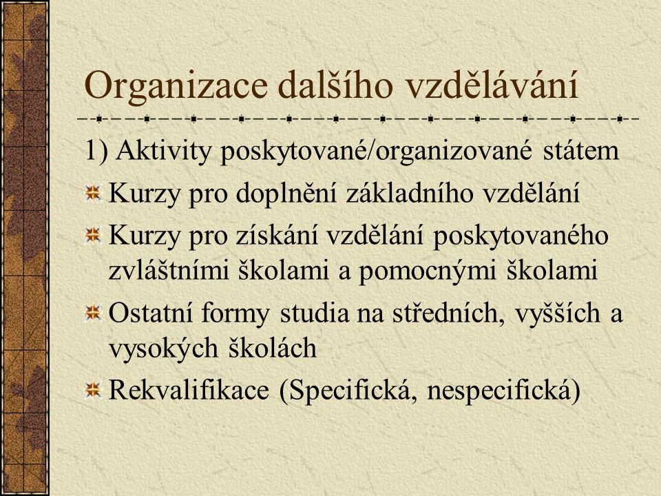 Organizace dalšího vzdělávání