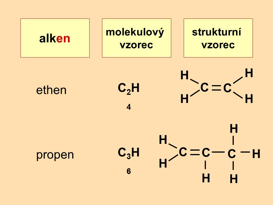 alken C2H4 C ethen H C3H6 C propen H molekulový vzorec strukturní