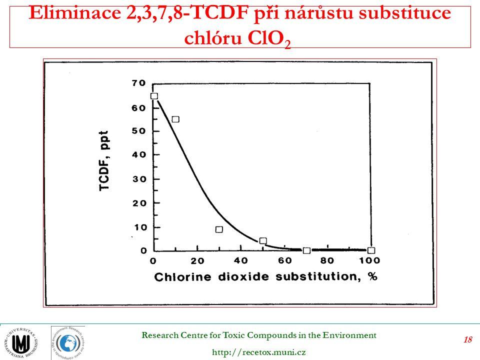 Eliminace 2,3,7,8-TCDF při nárůstu substituce chlóru ClO2