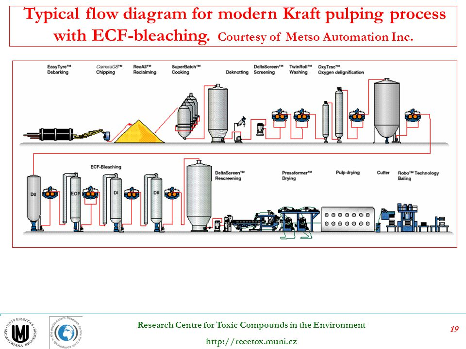 Typical flow diagram for modern Kraft pulping process with ECF-bleaching.