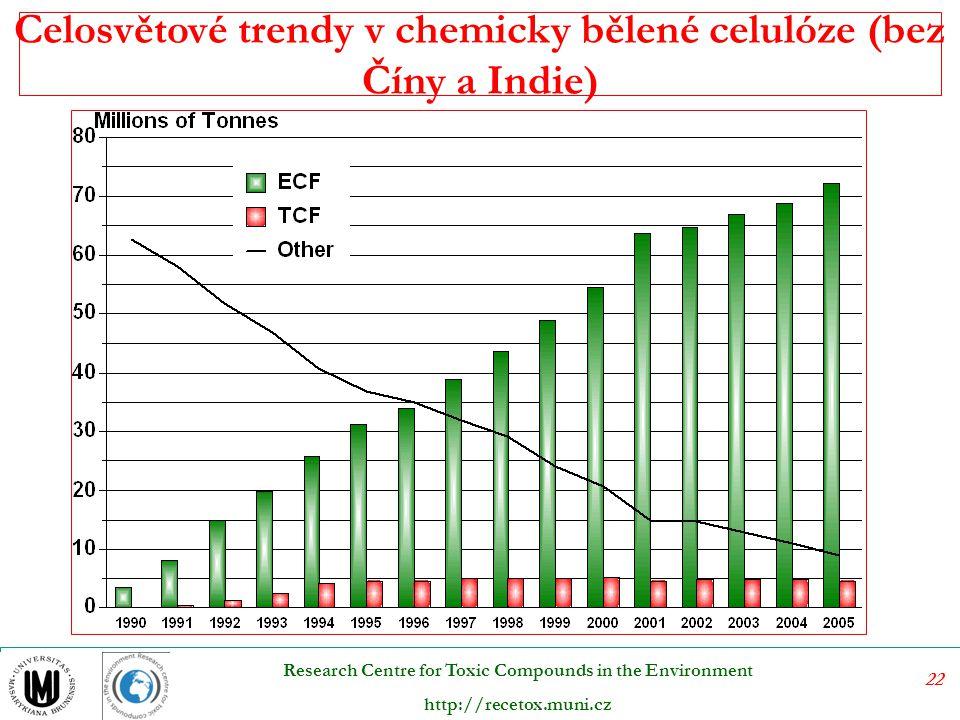 Celosvětové trendy v chemicky bělené celulóze (bez Číny a Indie)