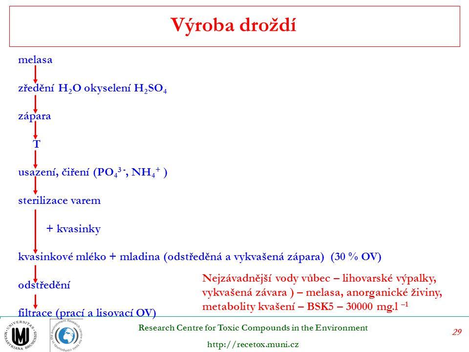 Výroba droždí melasa zředění H2O okyselení H2SO4 zápara T
