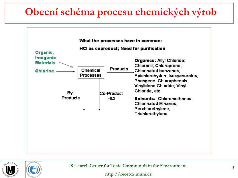 Obecní schéma procesu chemických výrob