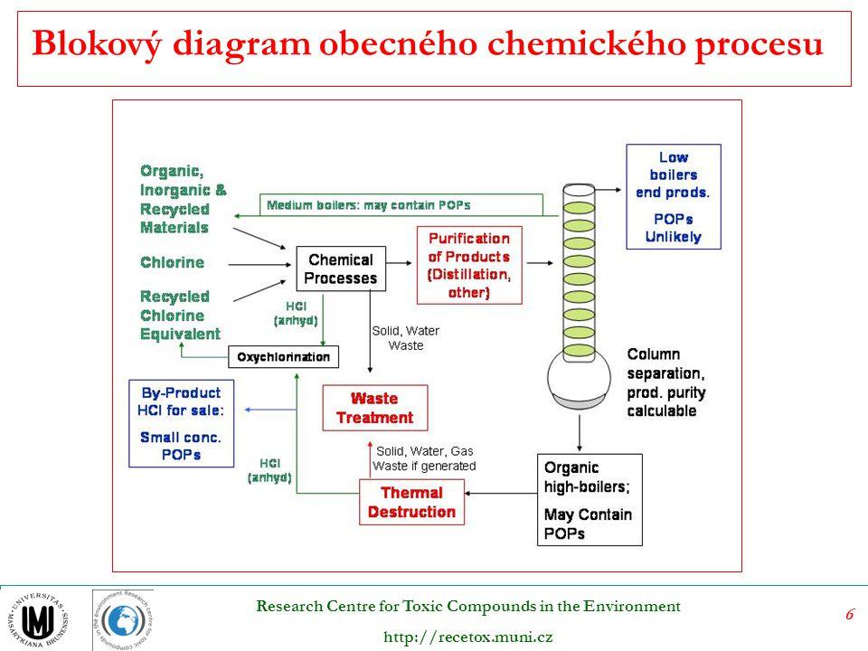 Blokový diagram obecného chemického procesu