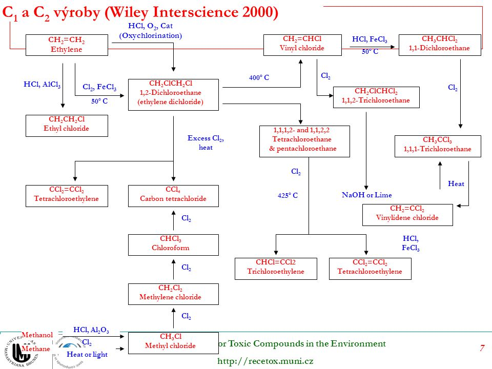 C1 a C2 výroby (Wiley Interscience 2000)