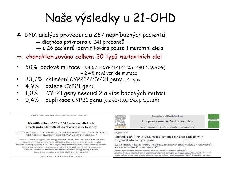 Naše výsledky u 21-OHD  DNA analýza provedena u 267 nepříbuzných pacientů:  diagnóza potvrzena u 241 probandů.