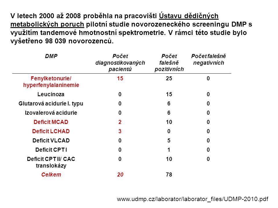 V letech 2000 až 2008 proběhla na pracovišti Ústavu dědičných metabolických poruch pilotní studie novorozeneckého screeningu DMP s využitím tandemové hmotnostní spektrometrie. V rámci této studie bylo vyšetřeno 98 039 novorozenců.