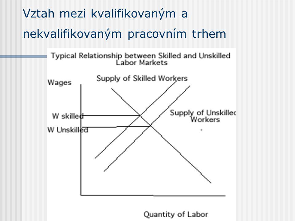 Vztah mezi kvalifikovaným a nekvalifikovaným pracovním trhem
