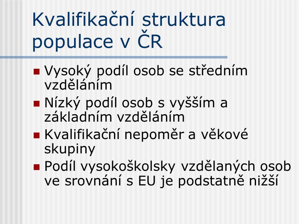 Kvalifikační struktura populace v ČR