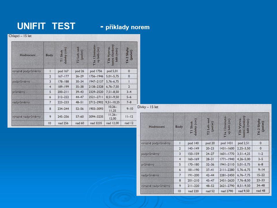 UNIFIT TEST - příklady norem